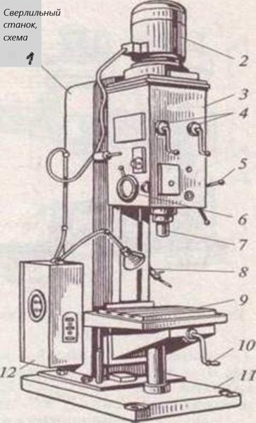 вертикальный станок