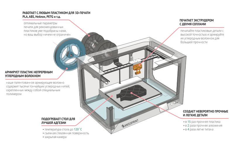 принтер анизопринт