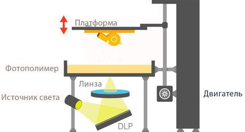 схематичный рисунок печати