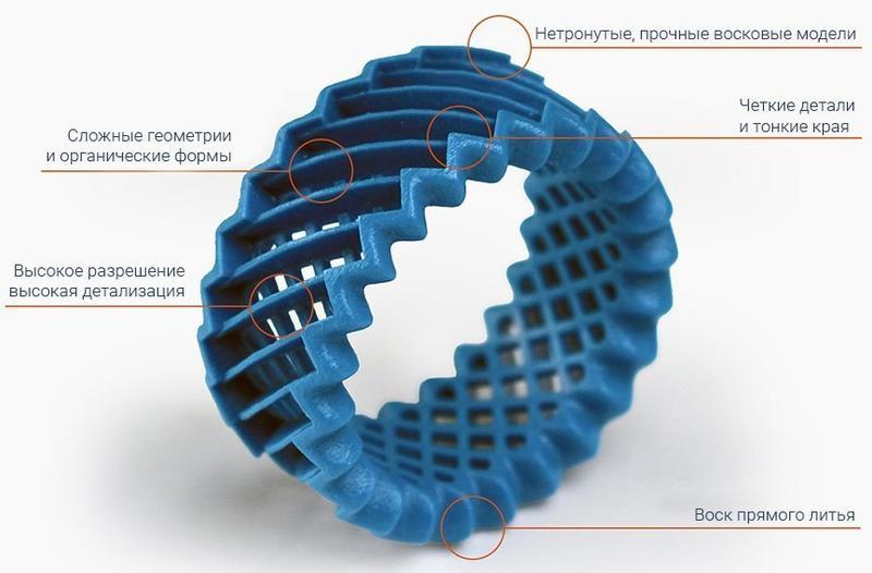 кольцо схема