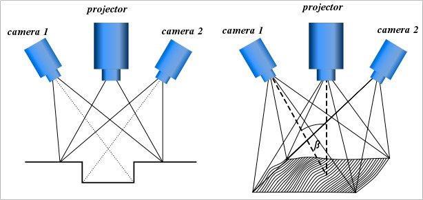 расположение камер